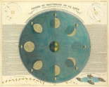 Phases of the Moon, 1850